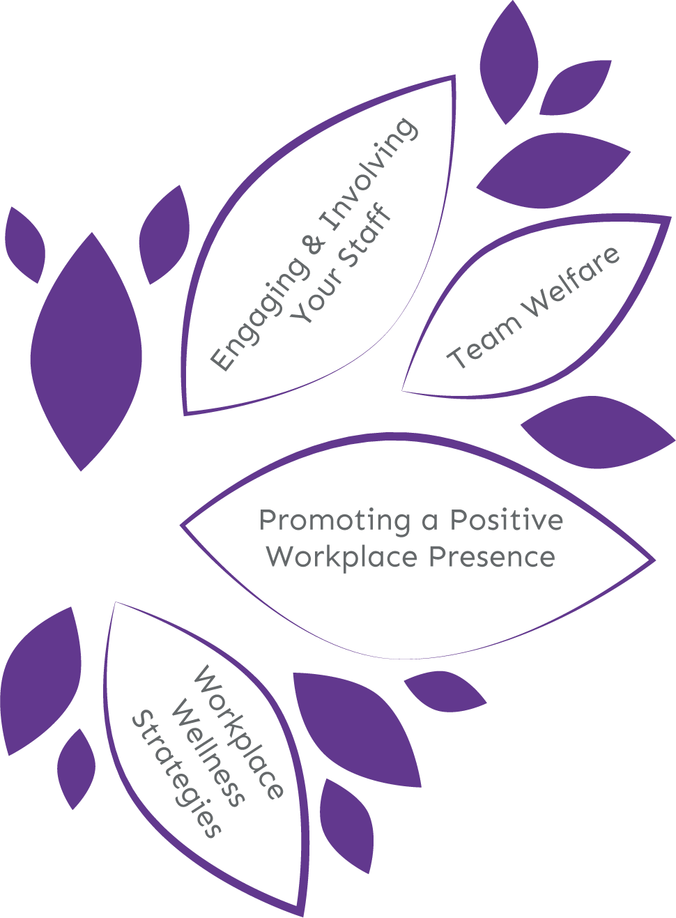 Workplace Wellbeing Branch of You HR Tree of People Growth